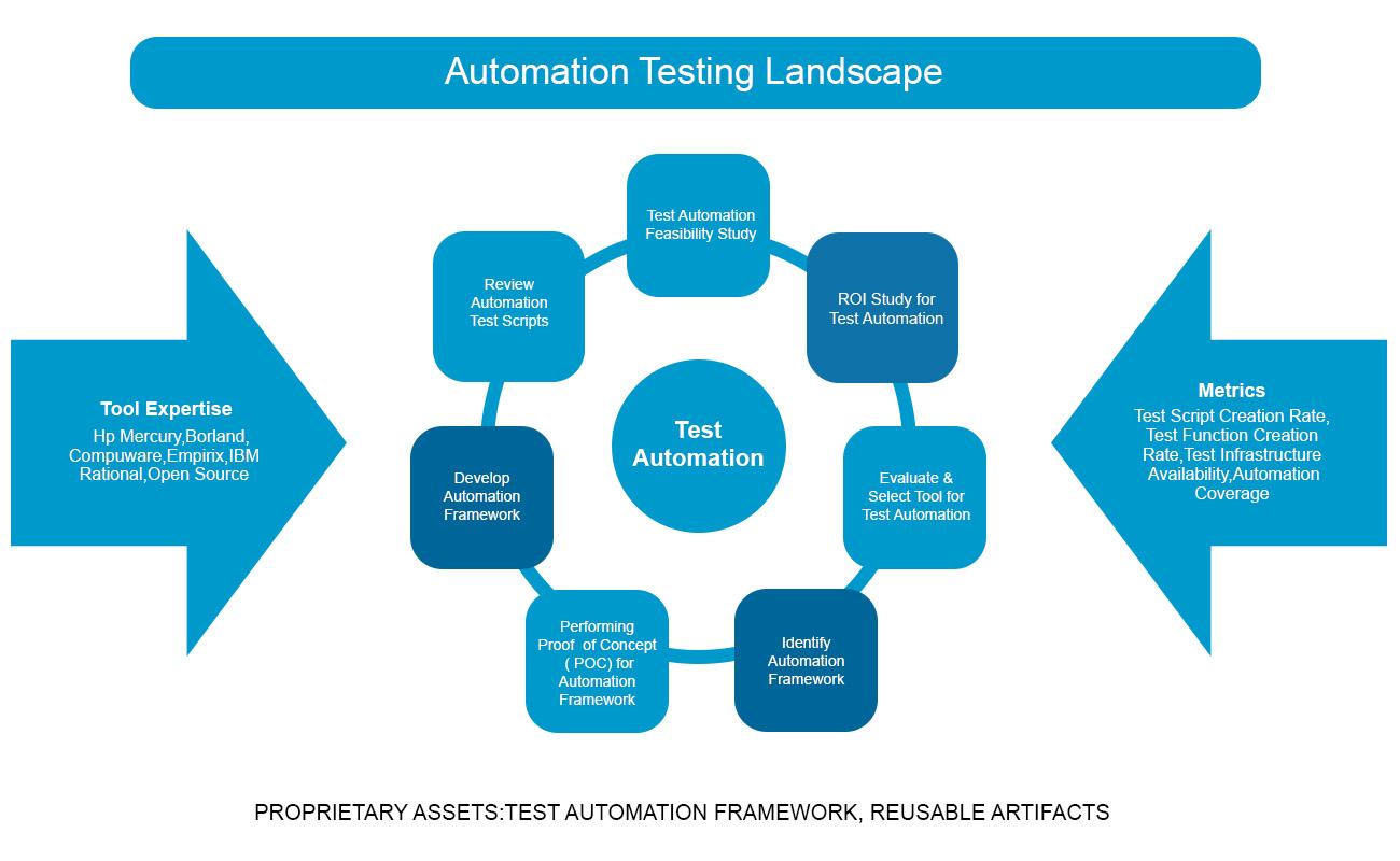 Automation Testing Landscape