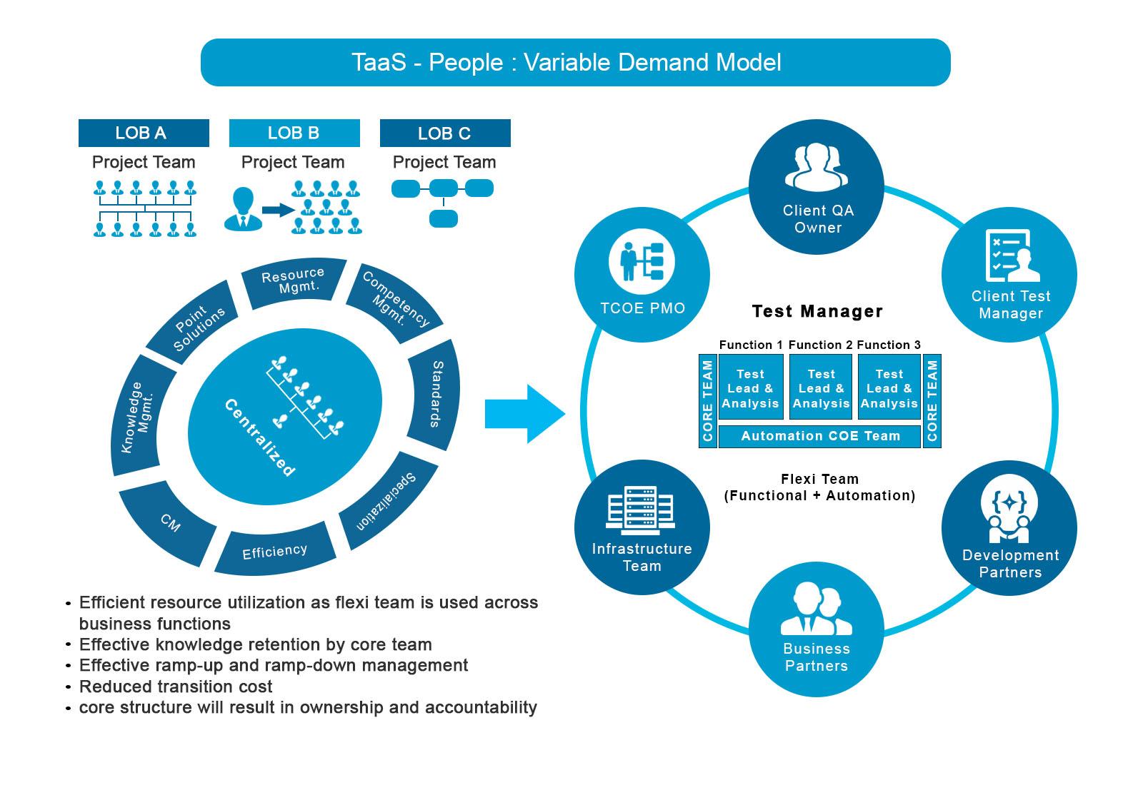 TaaS - People : Variable Demand Model
